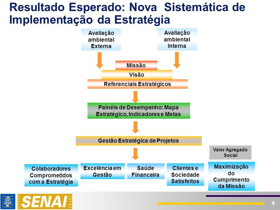4 Resultado Esperado: Nova Sistemática de Implementação da Estratégia Referenciais Estratégicos Gestão Estratégica de Projetos Painéis de Desempenho: