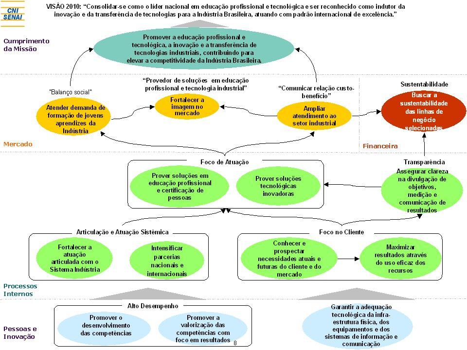 27 Os 10 Fatores Críticos de Sucesso do Modelo de Gestão Estratégica de Projetos do SENAI 1.