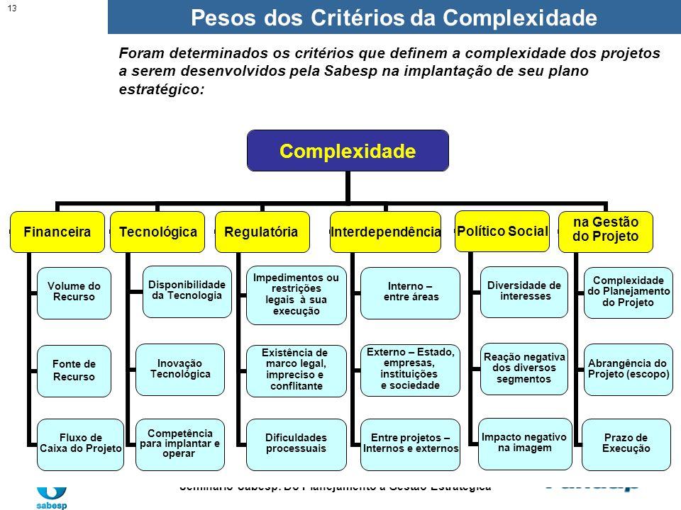 Gestão de Programas e Projetos Estratégicos Seminário Sabesp: Do Planejamento à Gestão Estratégica 13 Pesos dos Critérios da Complexidade Foram determ