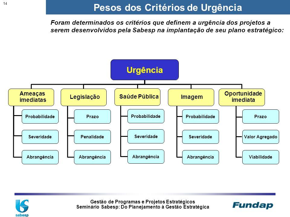Gestão de Programas e Projetos Estratégicos Seminário Sabesp: Do Planejamento à Gestão Estratégica 14 Pesos dos Critérios de Urgência Foram determinad