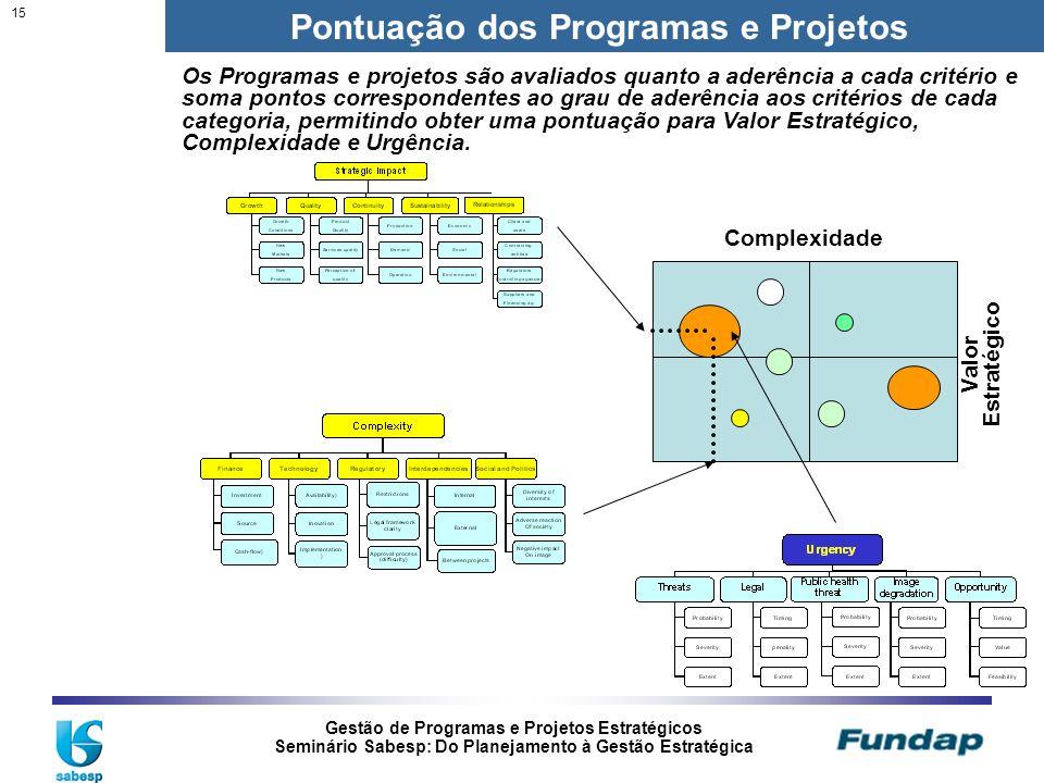 Gestão de Programas e Projetos Estratégicos Seminário Sabesp: Do Planejamento à Gestão Estratégica 15 Pontuação dos Programas e Projetos Os Programas