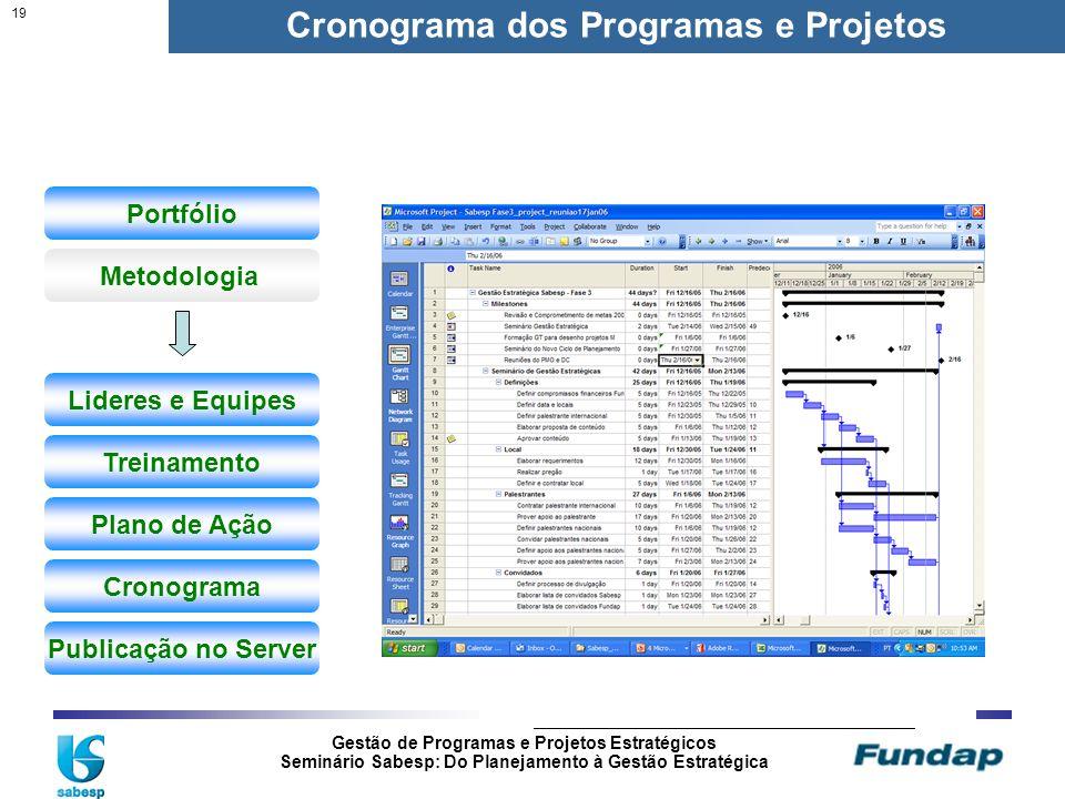 Gestão de Programas e Projetos Estratégicos Seminário Sabesp: Do Planejamento à Gestão Estratégica 19 Iniciação Planejamento ControleExecução Encerram