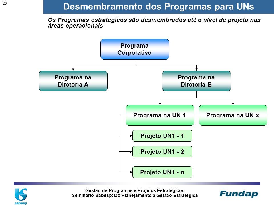 Gestão de Programas e Projetos Estratégicos Seminário Sabesp: Do Planejamento à Gestão Estratégica 20 Desmembramento dos Programas para UNs Programa C