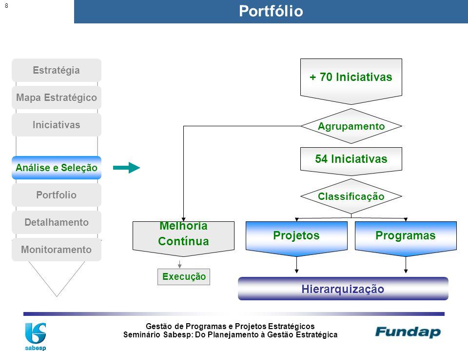 Gestão de Programas e Projetos Estratégicos Seminário Sabesp: Do Planejamento à Gestão Estratégica 8 Portfólio + 70 Iniciativas Melhoria Contínua Proj
