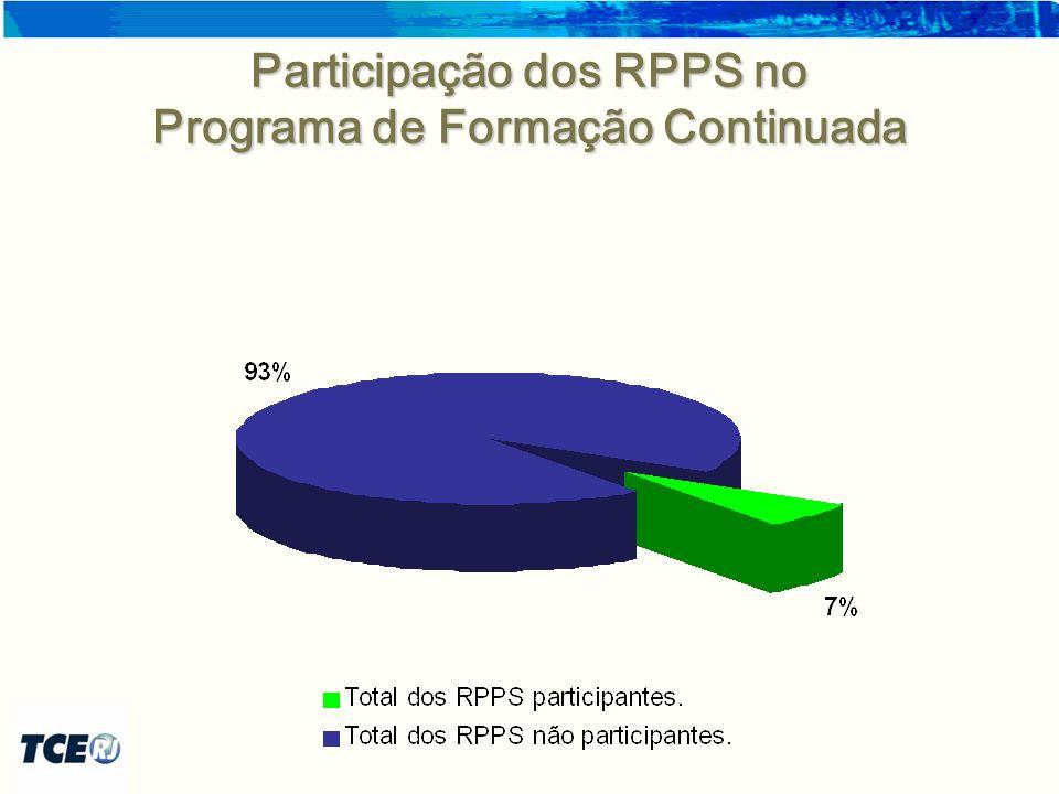 Participação por Região Regiões Municípios sob jurisdição do TCE-RJ Municípios Participantes Participação Baía da Ilha Grande 22100% Baixadas Litorâneas 121192% Metropolitana 191789% Médio Vale do Paraíba 121083% Norte 9778% Serrana 141071% Centro-Sul 10550% Noroeste 13538% Total916774%