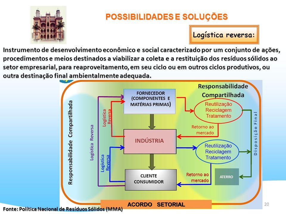 20 Logística reversa: Instrumento de desenvolvimento econômico e social caracterizado por um conjunto de ações, procedimentos e meios destinados a via