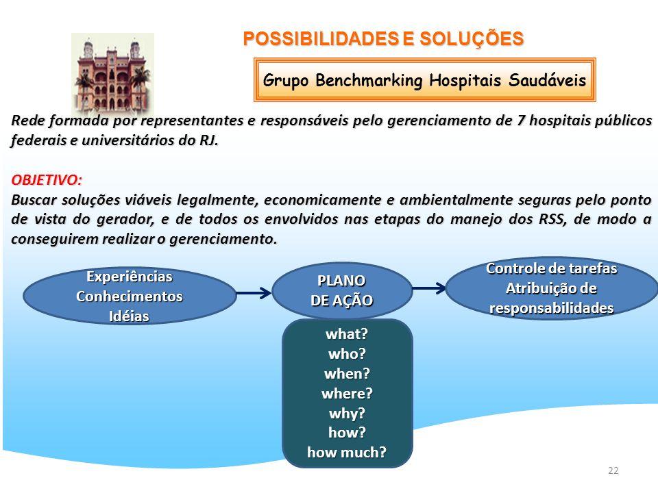 22 POSSIBILIDADES E SOLUÇÕES Grupo Benchmarking Hospitais Saudáveis Rede formada por representantes e responsáveis pelo gerenciamento de 7 hospitais p