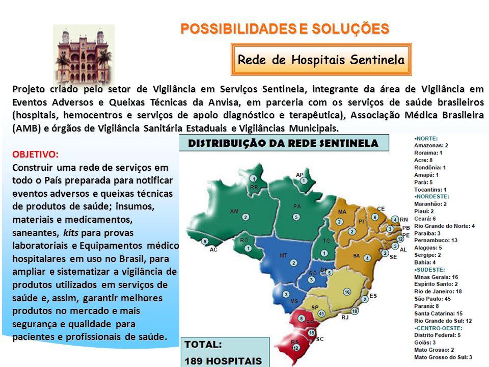 23 POSSIBILIDADES E SOLUÇÕES Rede de Hospitais Sentinela Projeto criado pelo setor de Vigilância em Serviços Sentinela, integrante da área de Vigilânc