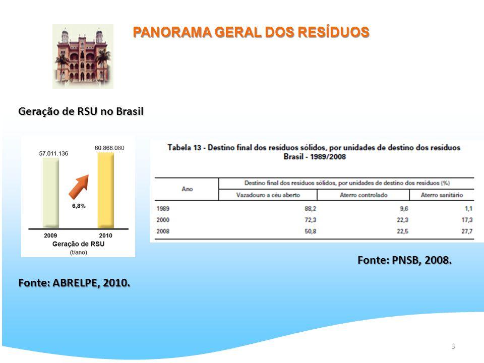 3 PANORAMA GERAL DOS RESÍDUOS Geração de RSU no Brasil Fonte: ABRELPE, 2010. Fonte: PNSB, 2008.