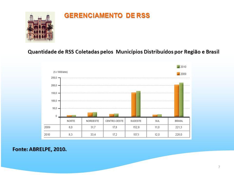 7 GERENCIAMENTO DE RSS Fonte: ABRELPE, 2010. Quantidade de RSS Coletadas pelos Municípios Distribuídos por Região e Brasil