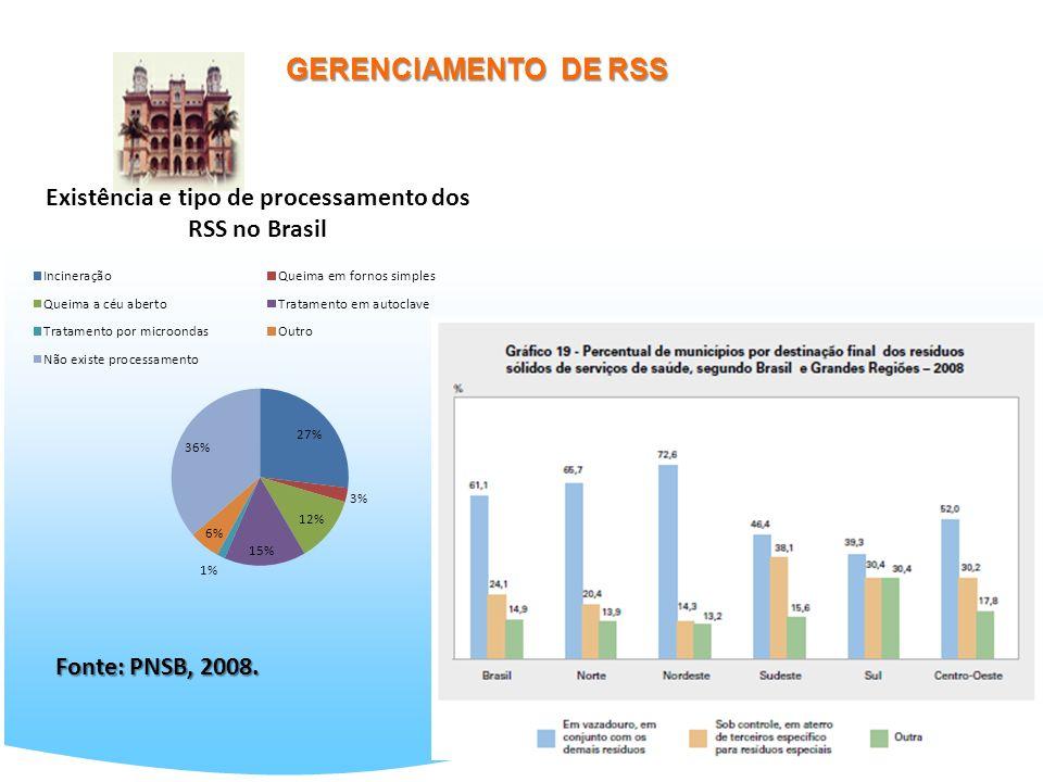 8 GERENCIAMENTO DE RSS Fonte: PNSB, 2008.