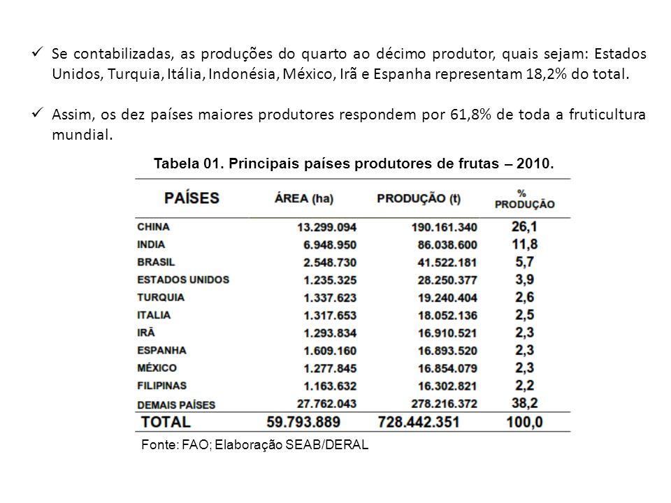 Se contabilizadas, as produções do quarto ao décimo produtor, quais sejam: Estados Unidos, Turquia, Itália, Indonésia, México, Irã e Espanha represent