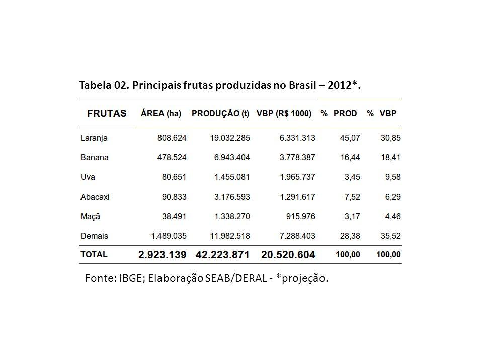 Tabela 02. Principais frutas produzidas no Brasil – 2012*. Fonte: IBGE; Elaboração SEAB/DERAL - *projeção.