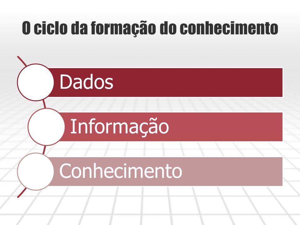 O ciclo da formação do conhecimento Dados Informação Conhecimento