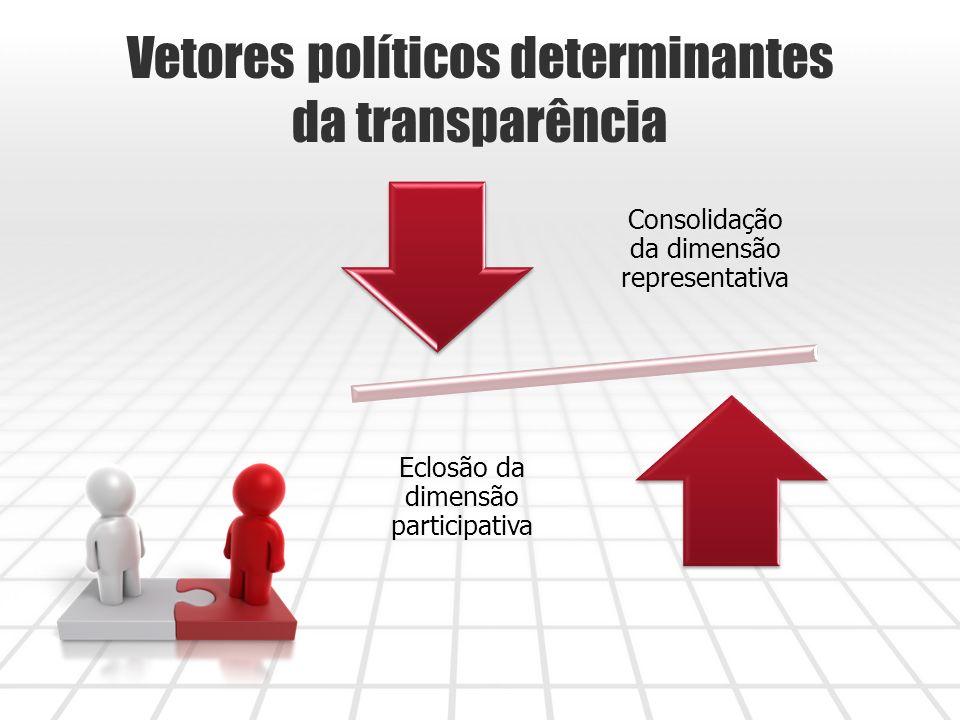 Vetores políticos determinantes da transparência Consolidação da dimensão representativa Eclosão da dimensão participativa