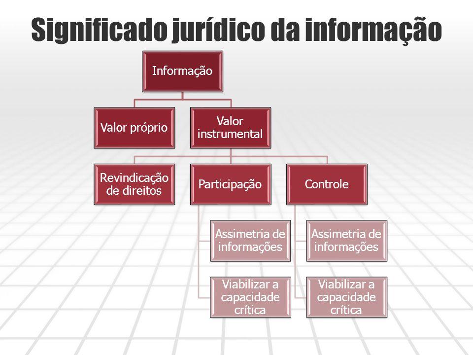 Significado jurídico da informação Informação Valor próprio Valor instrumental Revindicação de direitos Participação Assimetria de informações Viabilizar a capacidade crítica Controle Assimetria de informações Viabilizar a capacidade crítica