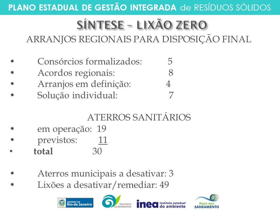 PLANO ESTADUAL DE GESTÃO INTEGRADA de RESÍDUOS SÓLIDOS ARRANJOS REGIONAIS PARA DISPOSIÇÃO FINAL Consórcios formalizados: 5 Acordos regionais: 8 Arranj