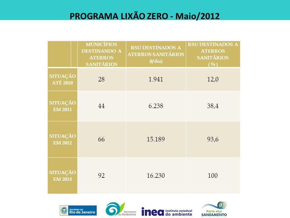 PROGRAMA LIXÃO ZERO - Maio/2012 MUNICÍPIOS DESTINANDO A ATERROS SANITÁRIOS RSU DESTINADOS A ATERROS SANITÁRIOS (t/dia) RSU DESTINADOS A ATERROS SANITÁ