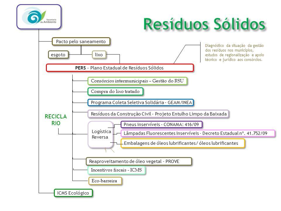 MUNICÍPIOS: RESPONSABILIDADES e OPORTUNIDADES Planos Municipais de Saneamento Básico / Planos Municipais de Resíduos Sólidos: equipe de acompanhamento; controle social / participação da população; Gestão associada: participação nos consórcios públicos; previsão orçamentária – LDO; orçamento-programa; ICMS verde: destinação correta dos resíduos; sede de aterros regionais Compra do Lixo Tratado : R$ 20,00 / ton encerramento de lixões – remediação Taxa de lixo: instituição; equidade; cobrança; transparência na aplicação dos recursos; Coleta seletiva: planos; inclusão social de catadores; redução dos custos de disposição final;