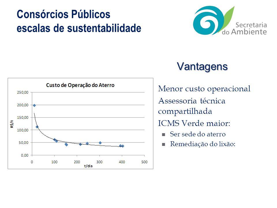 Consórcios Públicos escalas de sustentabilidade Vantagens Menor custo operacional Assessoria técnica compartilhada ICMS Verde maior: Ser sede do aterr