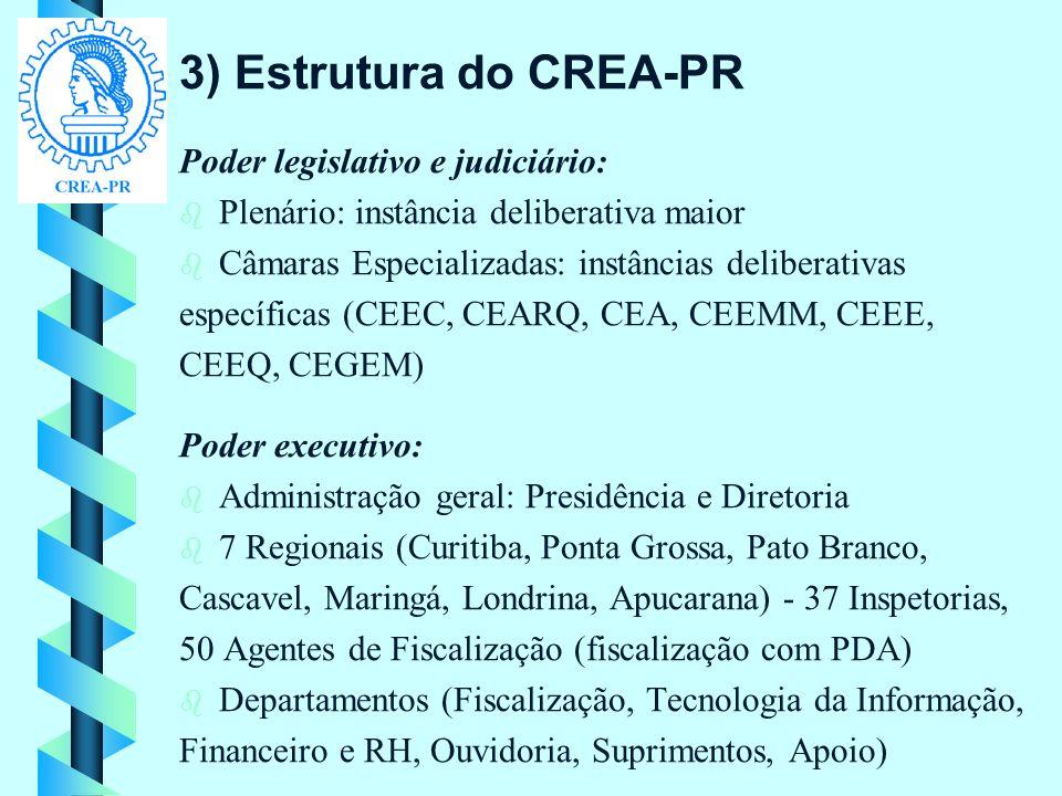 3) Estrutura do CREA-PR Poder legislativo e judiciário: b b Plenário: instância deliberativa maior b b Câmaras Especializadas: instâncias deliberativa