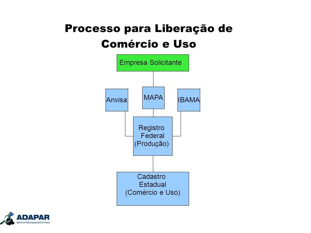 Processo para Liberação de Comércio e Uso Registro Federal (Produção) Anvisa MAPA IBAMA Cadastro Estadual (Comércio e Uso) Empresa Solicitante