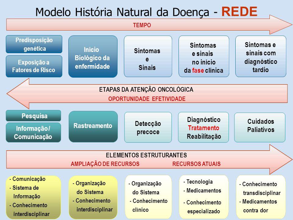Modelo História Natural da Doença - REDE ETAPAS DA ATENÇÃO ONCOLÓGICA OPORTUNIDADE EFETIVIDADE TEMPO ELEMENTOS ESTRUTURANTES AMPLIAÇÃO DE RECURSOS REC