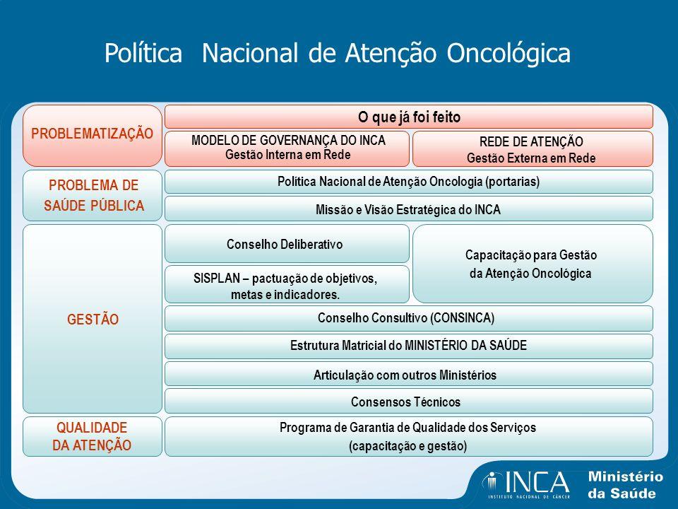 Política Nacional de Atenção Oncológica PROBLEMATIZAÇÃO O que já foi feito MODELO DE GOVERNANÇA DO INCA Gestão Interna em Rede REDE DE ATENÇÃO Gestão