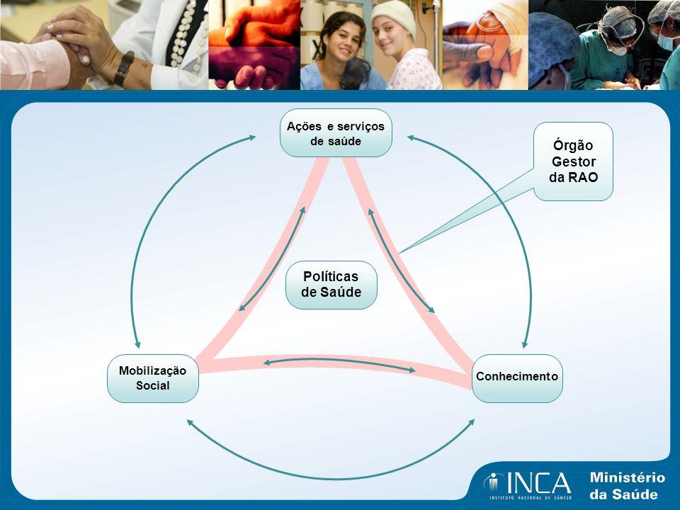 Políticas de Saúde Ações e serviços de saúde Mobilização Social Conhecimento Órgão Gestor da RAO