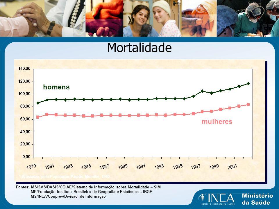 Mortalidade Fontes: MS/SVS/DASIS/CGIAE/Sistema de Informação sobre Mortalidade – SIM MP/Fundação Instituto Brasileiro de Geografia e Estatística - IBG