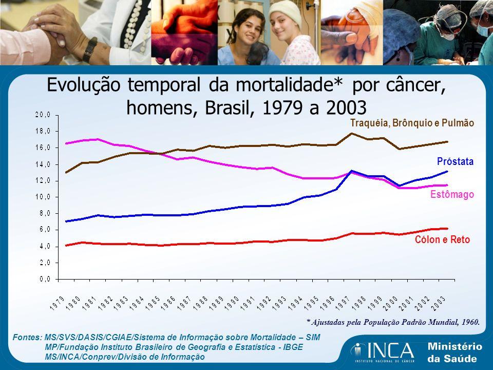 Evolução temporal da mortalidade* por câncer, homens, Brasil, 1979 a 2003 Traquéia, Brônquio e Pulmão Estômago Próstata Cólon e Reto Fontes: MS/SVS/DA