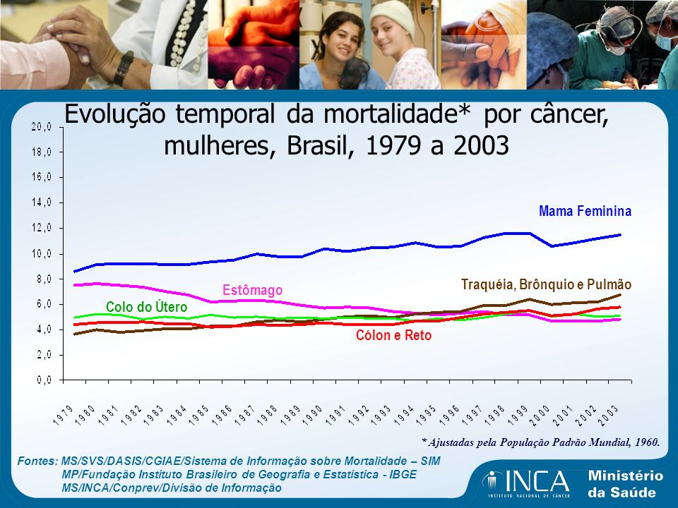 Evolução temporal da mortalidade* por câncer, mulheres, Brasil, 1979 a 2003 Traquéia, Brônquio e Pulmão Mama Feminina Cólon e Reto Estômago Colo do Út