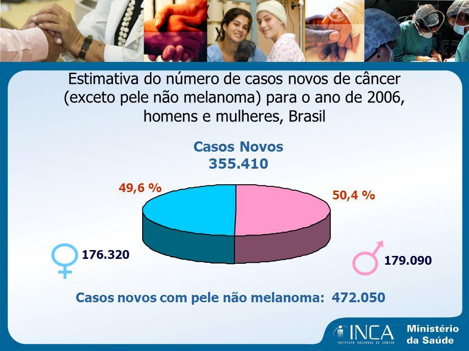 Estimativa do número de casos novos de câncer (exceto pele não melanoma) para o ano de 2006, homens e mulheres, Brasil Casos novos com pele não melano