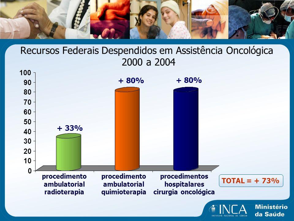 Recursos Federais Despendidos em Assistência Oncológica 2000 a 2004 0 10 20 30 40 50 60 70 80 90 100 + 33% procedimento ambulatorial radioterapia + 80
