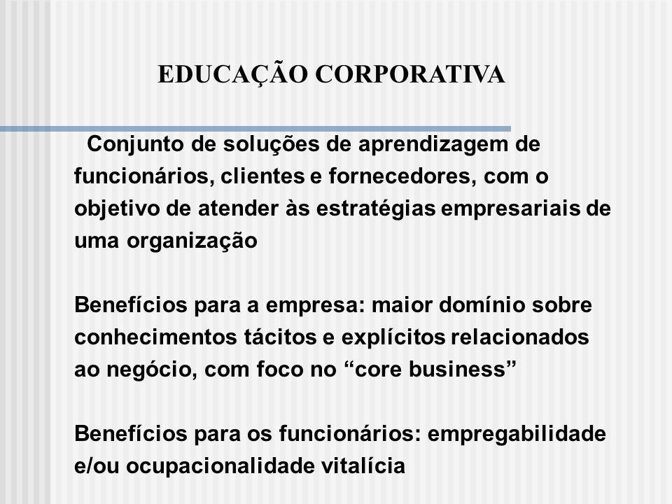 EDUCAÇÃO CORPORATIVA Conjunto de soluções de aprendizagem de funcionários, clientes e fornecedores, com o objetivo de atender às estratégias empresari