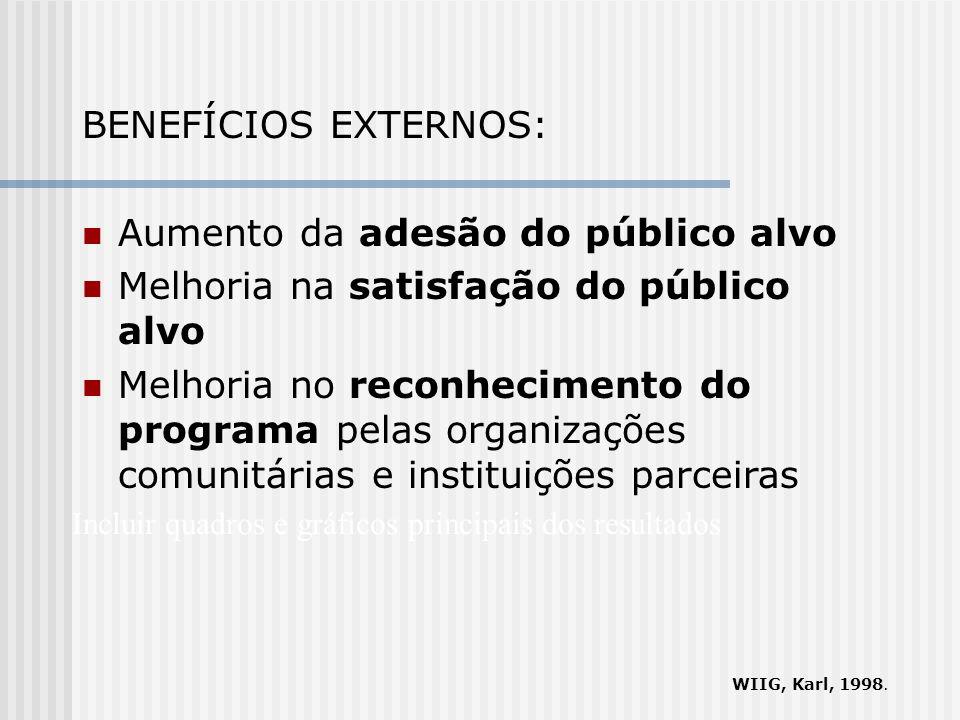 BENEFÍCIOS EXTERNOS: Aumento da adesão do público alvo Melhoria na satisfação do público alvo Melhoria no reconhecimento do programa pelas organizaçõe