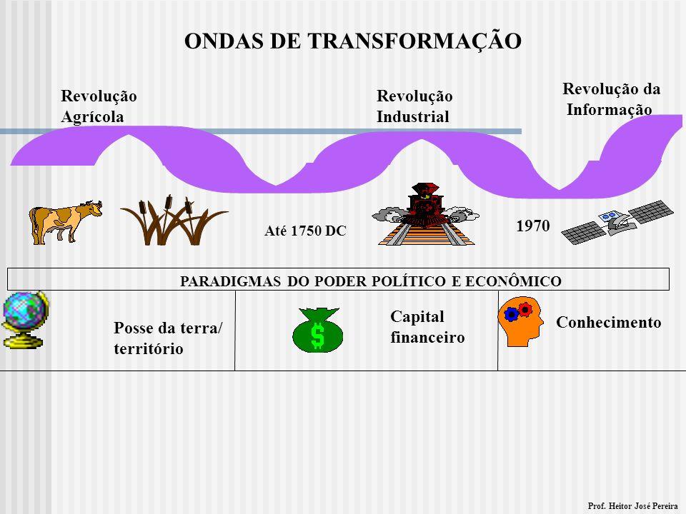 Prof. Heitor José Pereira ONDAS DE TRANSFORMAÇÃO Até 1750 DC 1970 Revolução Agrícola Revolução Industrial Revolução da Informação PARADIGMAS DO PODER