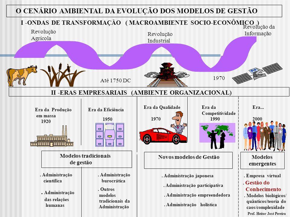 O CENÁRIO AMBIENTAL DA EVOLUÇÃO DOS MODELOS DE GESTÃO I -ONDAS DE TRANSFORMAÇÃO ( MACROAMBIENTE SOCIO-ECONÔMICO ) Revolução Agrícola Até 1750 DC Revol
