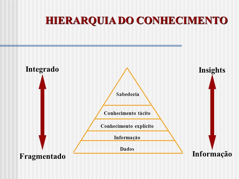Sabedoria Conhecimento tácito Conhecimento explícito Informação Dados Fragmentado Integrado Informação Insights HIERARQUIA DO CONHECIMENTO