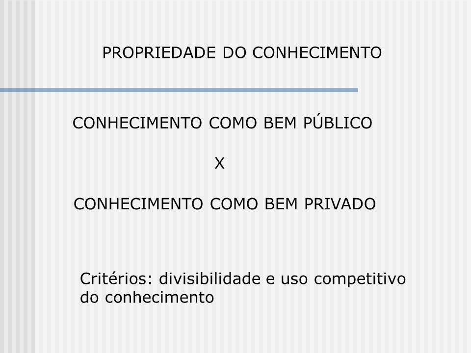 PROPRIEDADE DO CONHECIMENTO CONHECIMENTO COMO BEM PÚBLICO X CONHECIMENTO COMO BEM PRIVADO Critérios: divisibilidade e uso competitivo do conhecimento