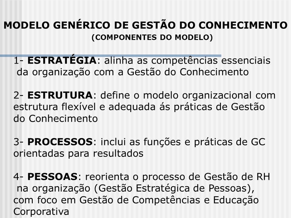 MODELO GENÉRICO DE GESTÃO DO CONHECIMENTO 1- ESTRATÉGIA: alinha as competências essenciais da organização com a Gestão do Conhecimento 2- ESTRUTURA: d