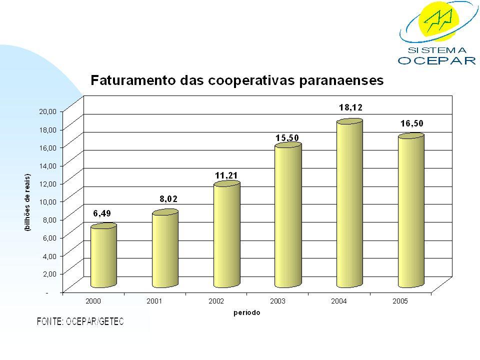 XII – MEDIDAS ESTRUTURANTES PIS/Cofins n A mini reforma tributária isentou alguns poucos produtos e insumos agropecuários da incidência das contribuições do PIS/PASEP e da Cofins.