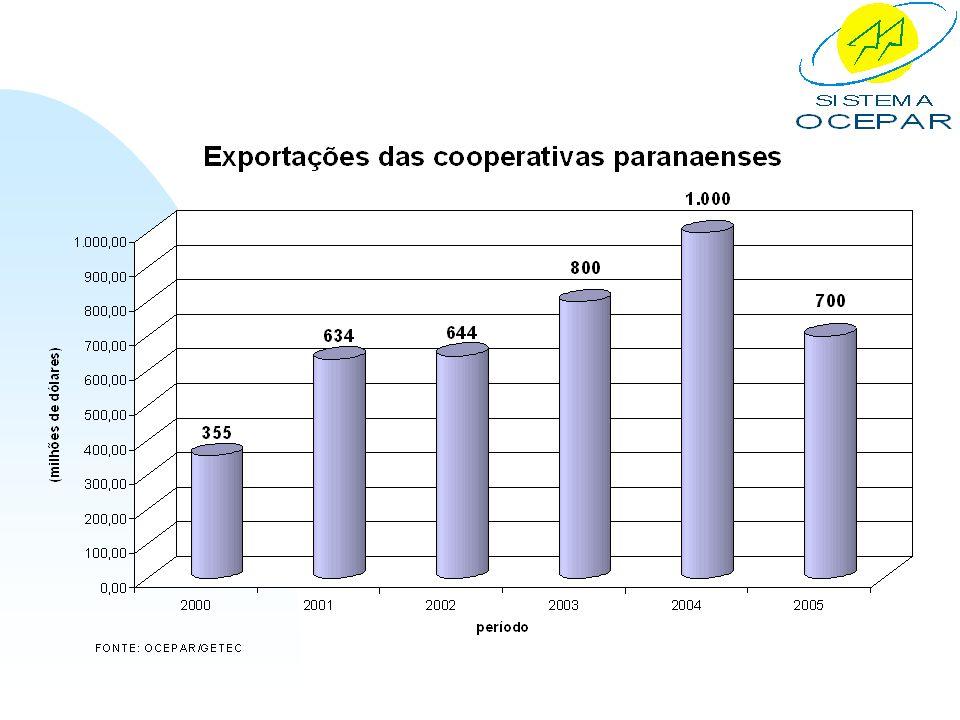 III - COOPERATIVAS DE CRÉDITO 3.