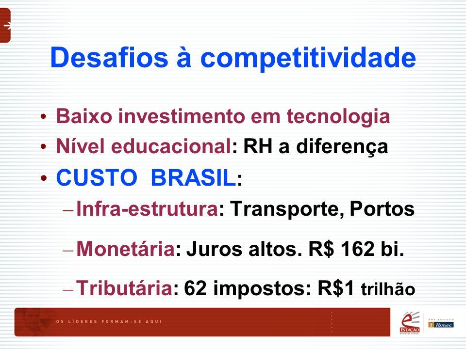 Desafios à competitividade Baixo investimento em tecnologia Nível educacional: RH a diferença CUSTO BRASIL : – Infra-estrutura: Transporte, Portos – M