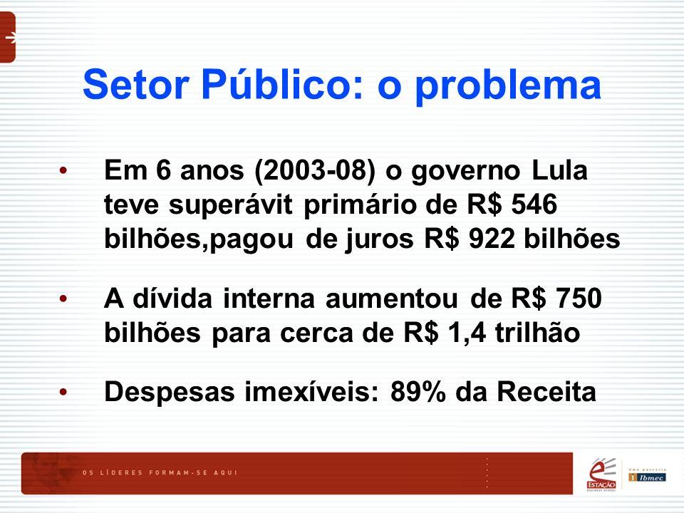 Setor Público: o problema Em 6 anos (2003-08) o governo Lula teve superávit primário de R$ 546 bilhões,pagou de juros R$ 922 bilhões A dívida interna