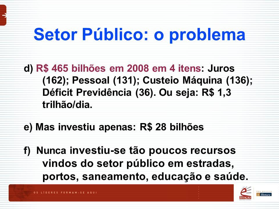 Setor Público: o problema d) R$ 465 bilhões em 2008 em 4 itens: Juros (162); Pessoal (131); Custeio Máquina (136); Déficit Previdência (36). Ou seja: