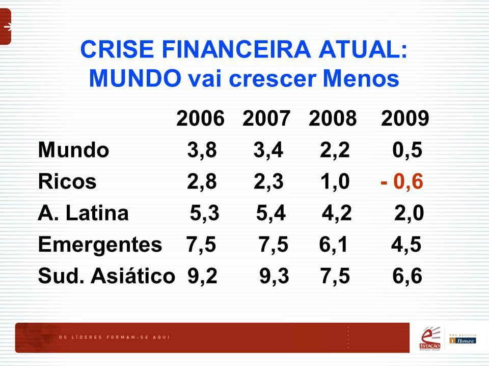 CRISE FINANCEIRA ATUAL: MUNDO vai crescer Menos 2006 2007 2008 2009 Mundo 3,8 3,4 2,2 0,5 Ricos 2,8 2,3 1,0 - 0,6 A. Latina 5,3 5,4 4,2 2,0 Emergentes