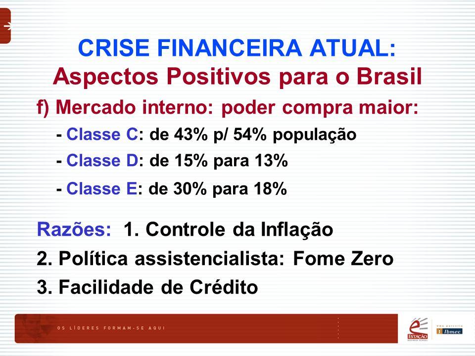 CRISE FINANCEIRA ATUAL: Aspectos Positivos para o Brasil f) Mercado interno: poder compra maior: - Classe C: de 43% p/ 54% população - Classe D: de 15