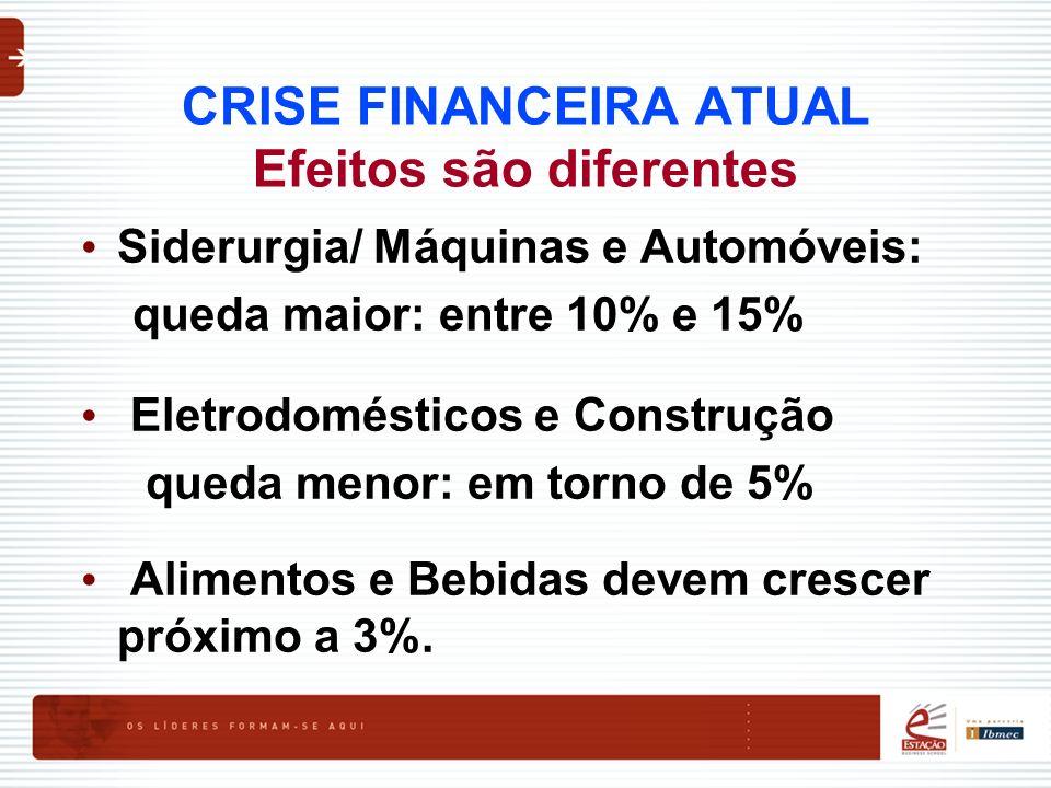 CRISE FINANCEIRA ATUAL Efeitos são diferentes Siderurgia/ Máquinas e Automóveis: queda maior: entre 10% e 15% Eletrodomésticos e Construção queda meno