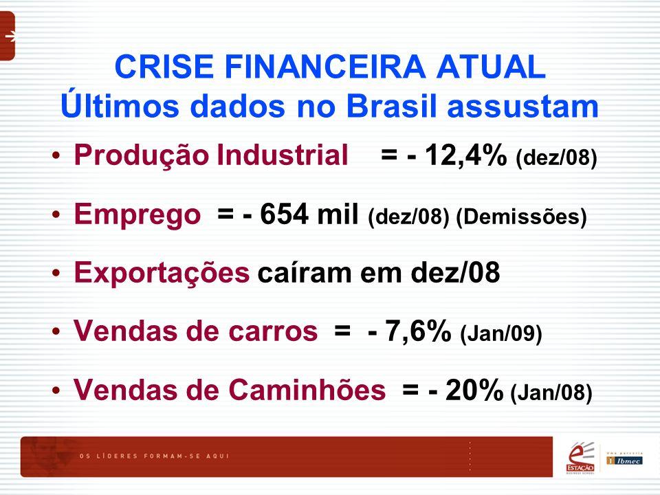 CRISE FINANCEIRA ATUAL Últimos dados no Brasil assustam Produção Industrial = - 12,4% (dez/08) Emprego = - 654 mil (dez/08) (Demissões) Exportações ca